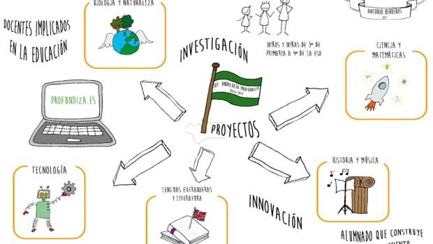 profundiza org